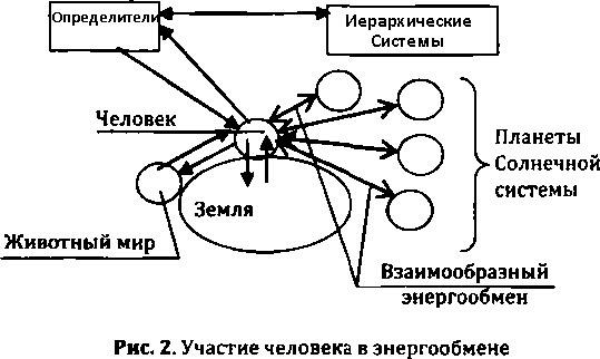 energy exchange