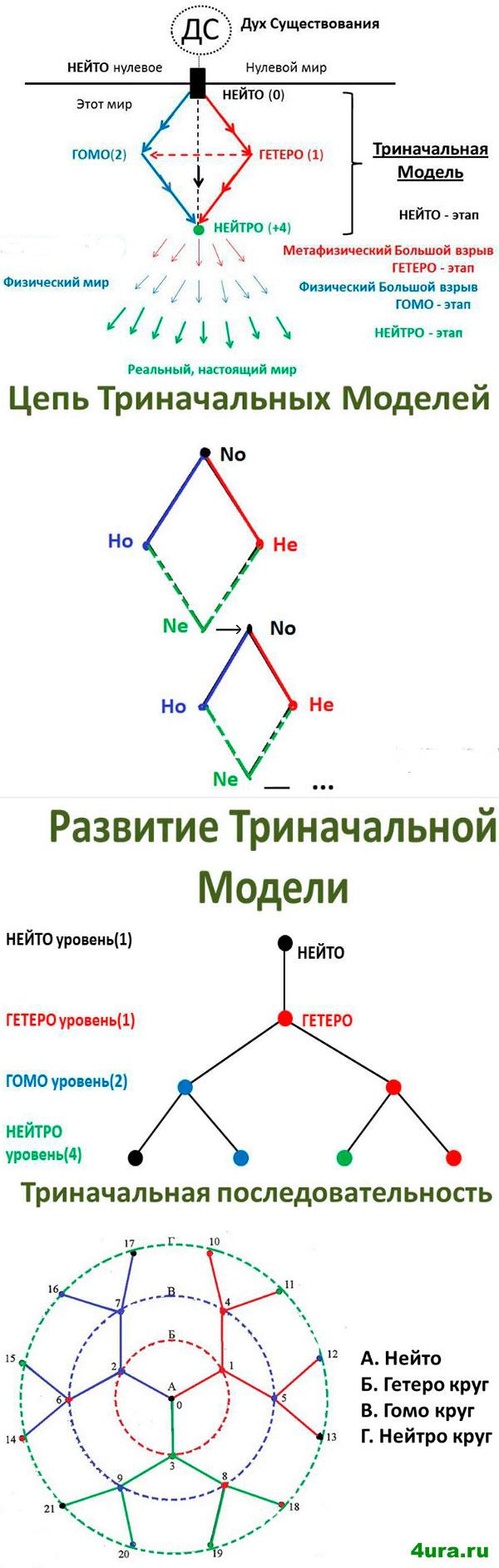 development of the tri-primary model
